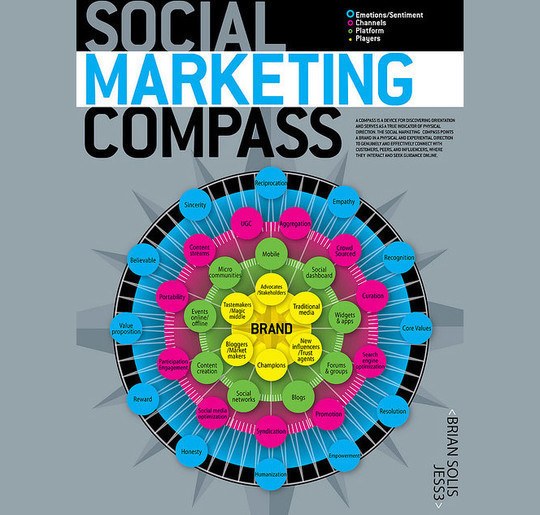 34 Stunning Infographics To Understand The World Of Social Media 17