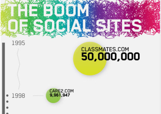 34 Stunning Infographics To Understand The World Of Social Media 30