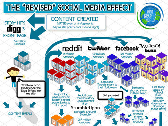 34 Stunning Infographics To Understand The World Of Social Media 35