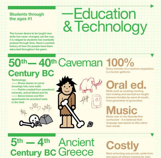 11 Creatively Designed Digital Education Infographics 9
