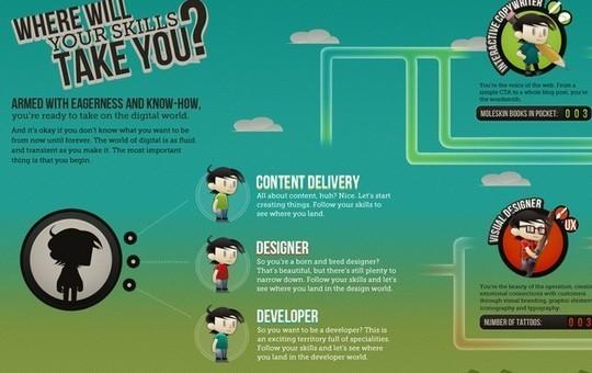 11 Creatively Designed Digital Education Infographics 10
