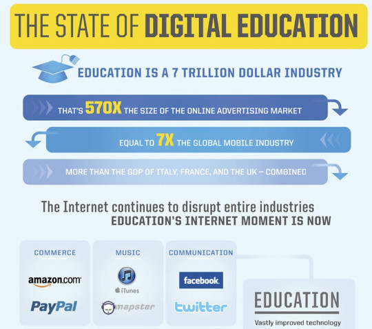 11 Creatively Designed Digital Education Infographics 11