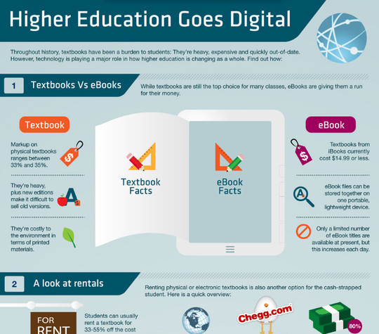 11 Creatively Designed Digital Education Infographics 2
