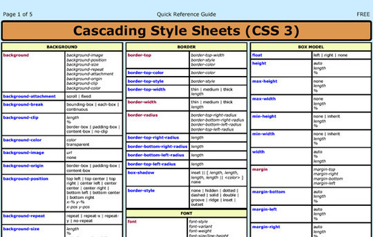 40 Must Have Cheat Sheets For Graphic Designers And Developers 41