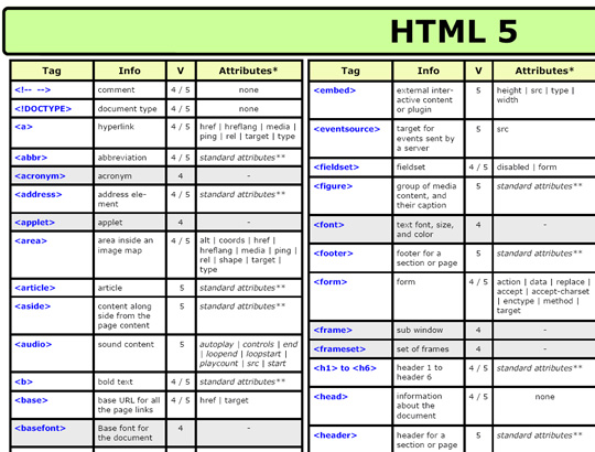 40 Must Have Cheat Sheets For Graphic Designers And Developers 23