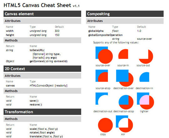 17 HTML5 Cheat Sheets And Tutorials 6