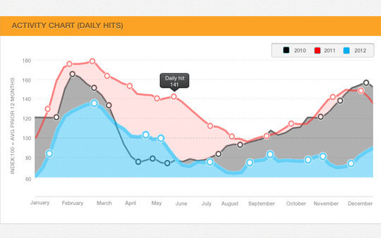 Wonderful Collection Of Free Chart And Graph PSD Designs 6