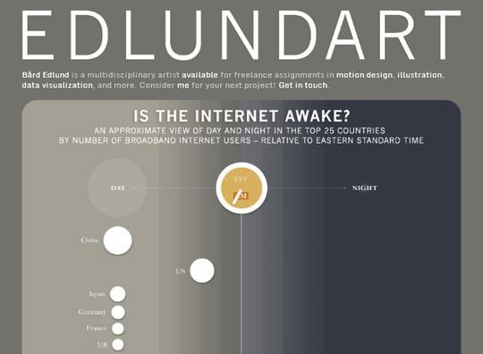 12 Exceptionally Amazing Yet Interactive Infographics 6