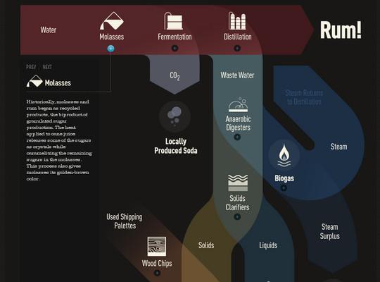 12 Exceptionally Amazing Yet Interactive Infographics 10