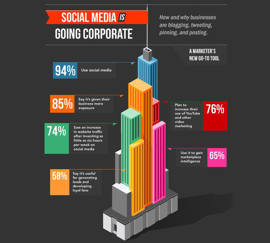 40 Infographics & Cheat Sheets For Social Media Marketers 13