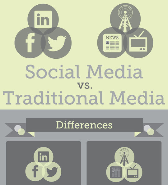 40 Infographics & Cheat Sheets For Social Media Marketers 21