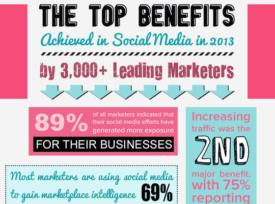 40 Infographics & Cheat Sheets For Social Media Marketers 30