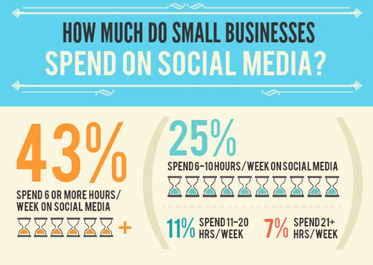 40 Infographics & Cheat Sheets For Social Media Marketers 31