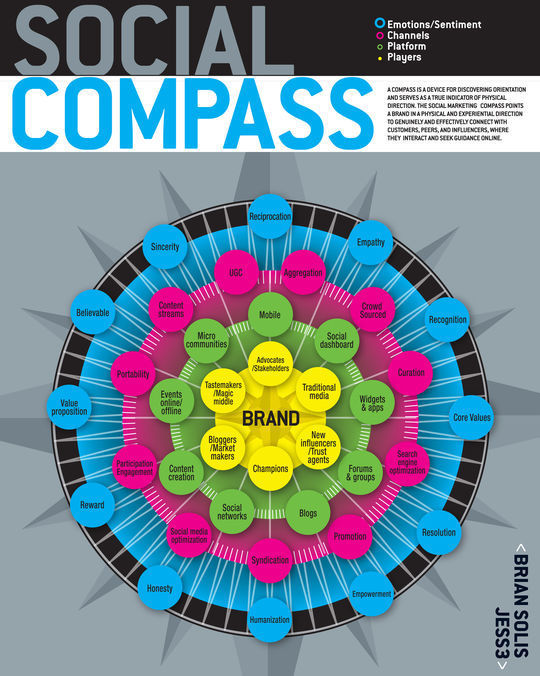 40 Infographics & Cheat Sheets For Social Media Marketers 35