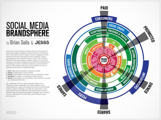 40 Infographics & Cheat Sheets For Social Media Marketers 40