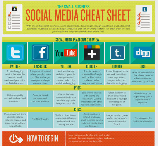 40 Infographics & Cheat Sheets For Social Media Marketers 7