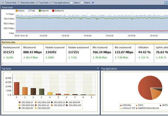 14 Free Server & Network Monitoring Tools 11
