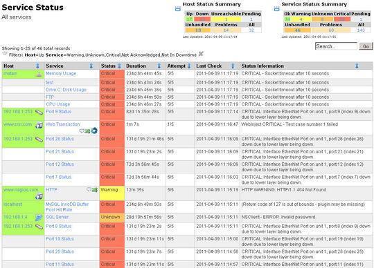 14 Free Server & Network Monitoring Tools 4