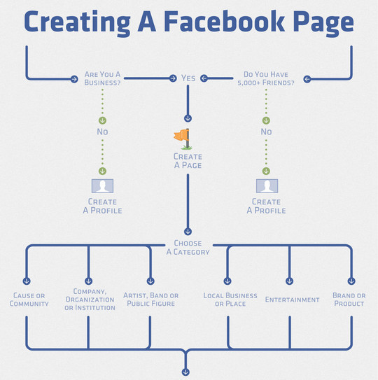 12 Facebook Cheat Sheets And Infographics 12