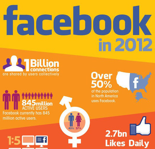 12 Facebook Cheat Sheets And Infographics 7