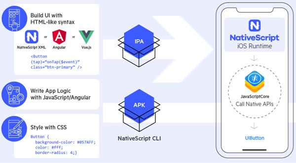 6 Cross-Platform Development Tools Worth Checking Out 101