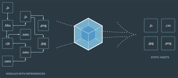 5 Development Libraries to Create Interactive Yet Better Web Applications 9